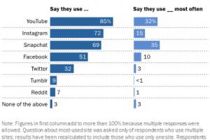 Исследование: подростки уходят с Facebook на YouTube»